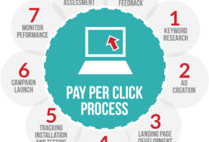 The Basics Of Pay Per Click Search Engine Marketing